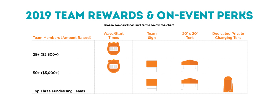 Team Fundraising Rewards